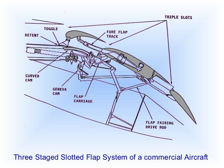Basic Aircraft Control System