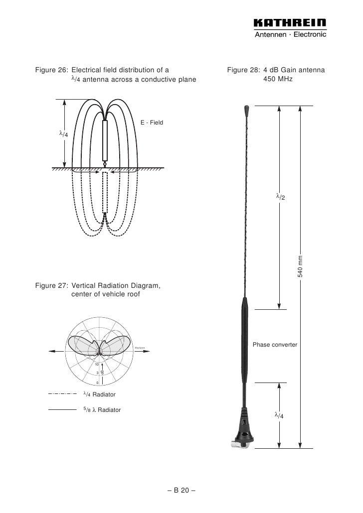 Basic antenna principles
