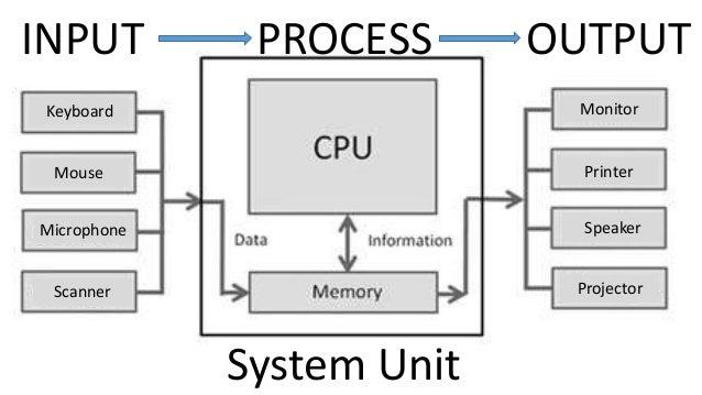 how to teach basic computer skills