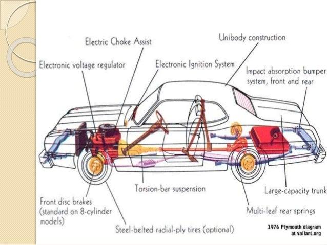Basic automobile design