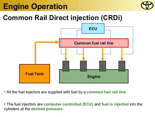 on comman rail direct injection Bahan bakar yeng telah di beri tekanan oleh supply pump disimpan di dalam common-rail liter d-4d atau direct four stroke turbo commonrail injection yang.