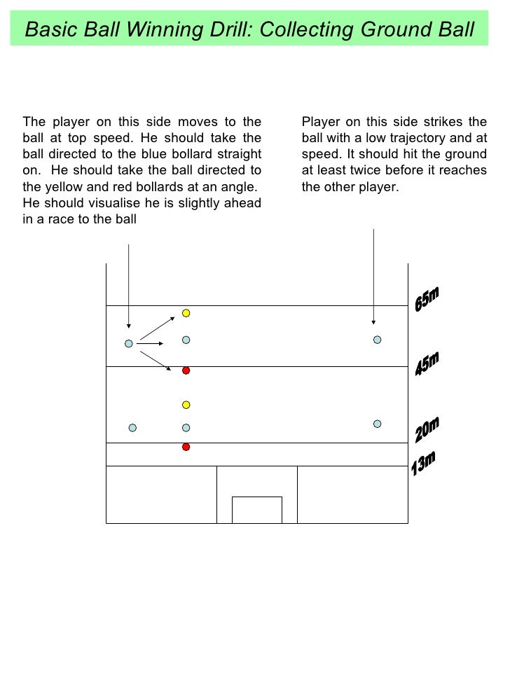 Basic Ball Winning Drill: Collecting Ground Ball 13m 20m 45m 65m Player on this side strikes the ball with a low trajector...