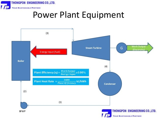 biomass energy plant diagram - photo #26