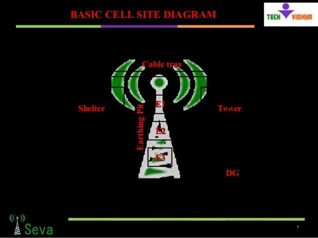 Basic Cell Sites Diagram