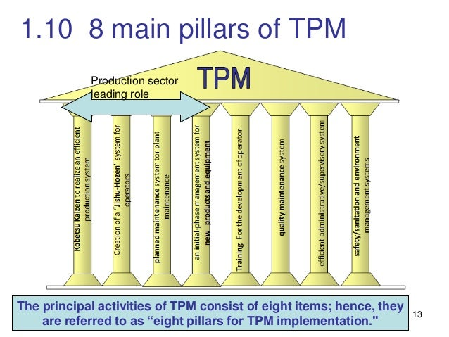TPM for lean manufacturing | lean tools