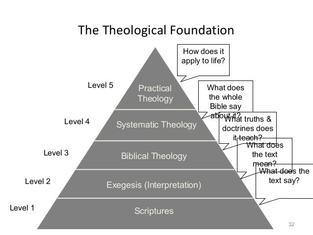 Philosophy and Christian Theology
