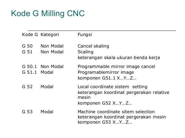 Basic cnc programming g code