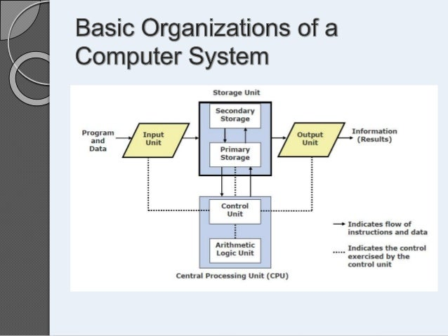 an outline of how to perform simple computer operations A central processing unit  and effort required to reconfigure the computer to perform a new  circuitry is a set of basic operations it can perform,.