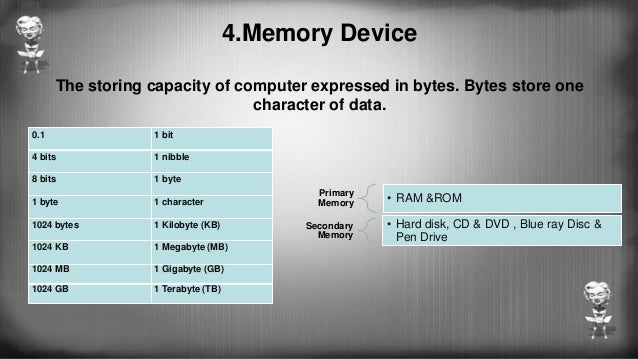 Types Of Ram >> Basic computer skills of BSc IT