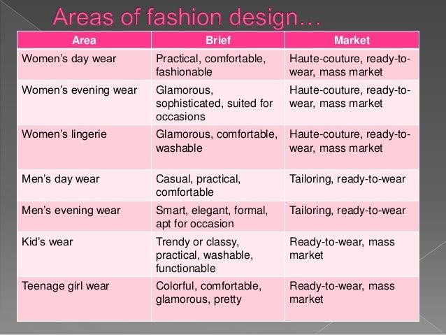 Cashgate Scandal Malawi: Basic Concept Of Fashion Designing