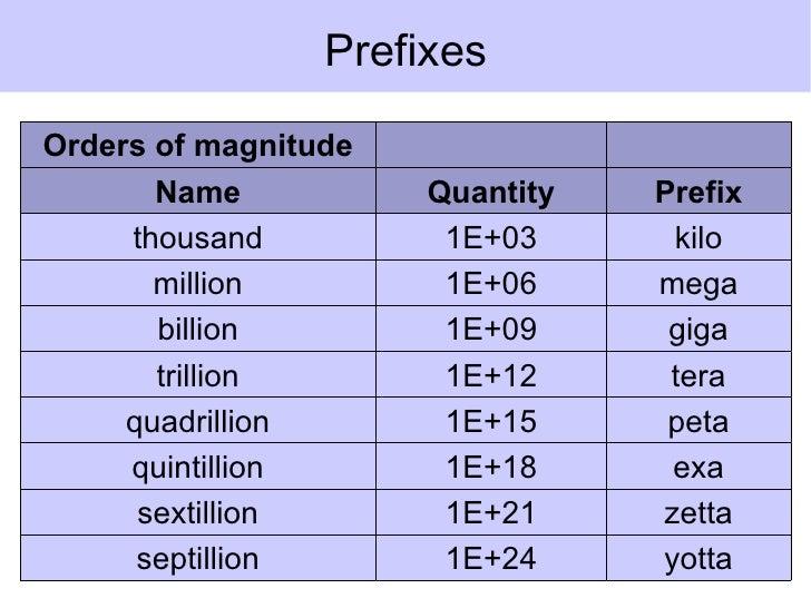 million billion trillion zillion gazillion pdf