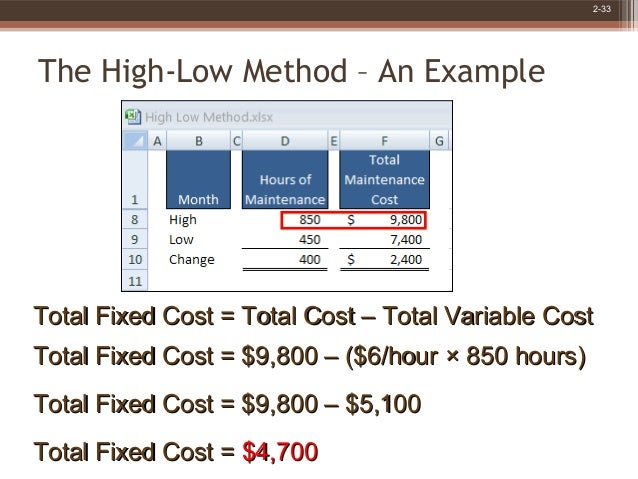 Basic concepts of cost accounting