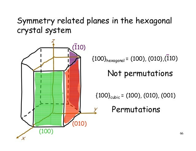 axis of symmetry in crystallography