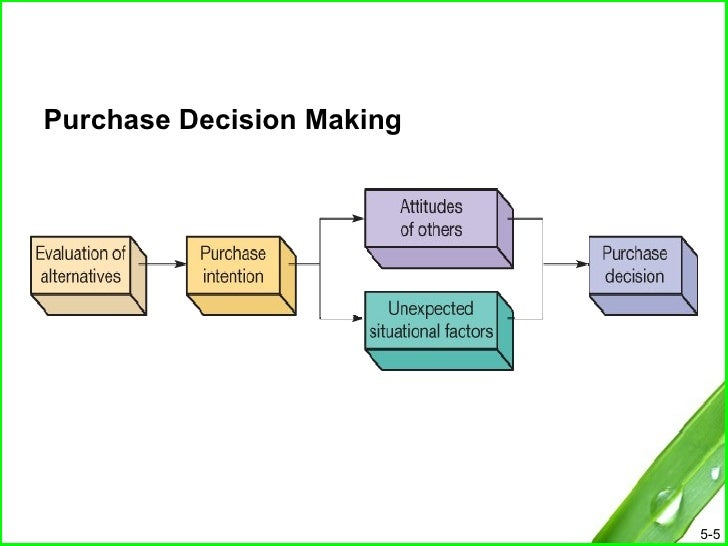 the asch phenomenon and consumer behavior essay Consumer buying behavior how customers make product selection is a vital concern in marketing theory a vast briefing and a growing stream of models have been developed seeking to throw light on this issue.