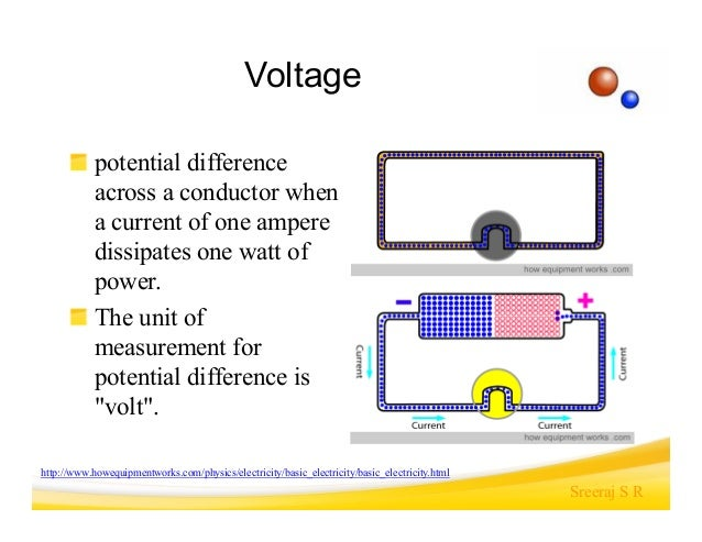 Electricity Is Measured In Units Called