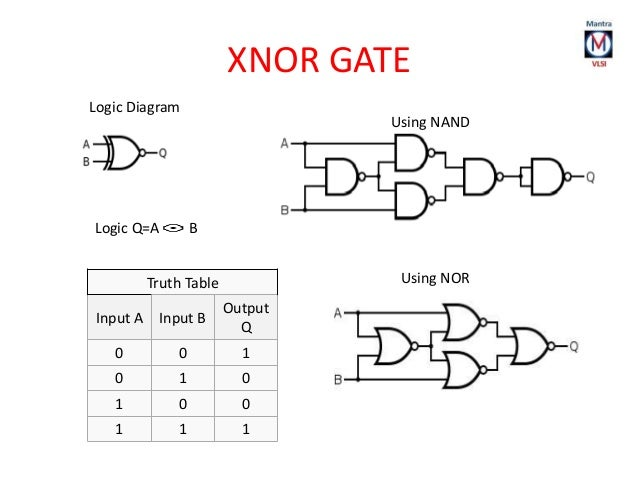 Circuit Diagram Of Xnor Gate - Wiring Diagram Set on