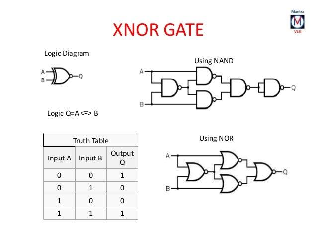 Remarkable Logic Diagram Of Xnor Gate Wiring Diagram Third Level Wiring 101 Akebretraxxcnl