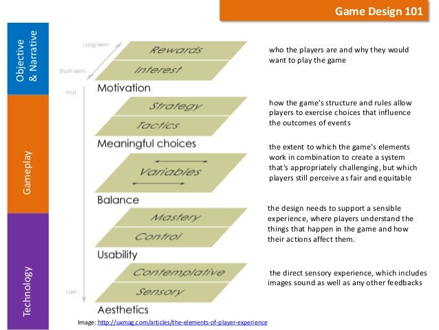 Basic Elements Of Design : Basic elements of serious game design