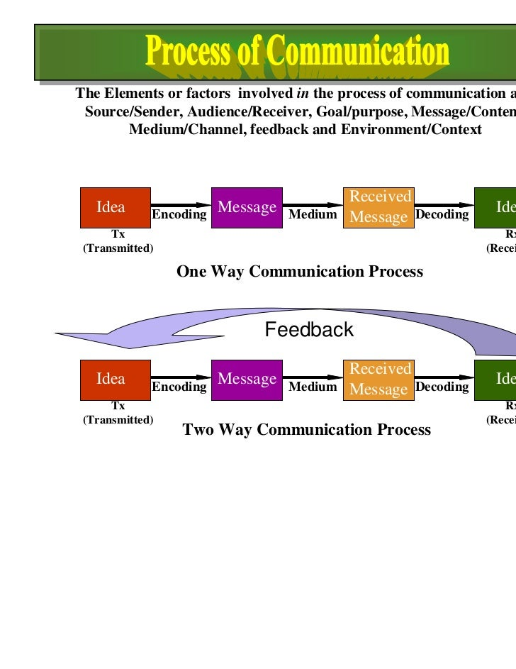 Environment 9 The Elements Or Factors Involved In The Process Of Communication