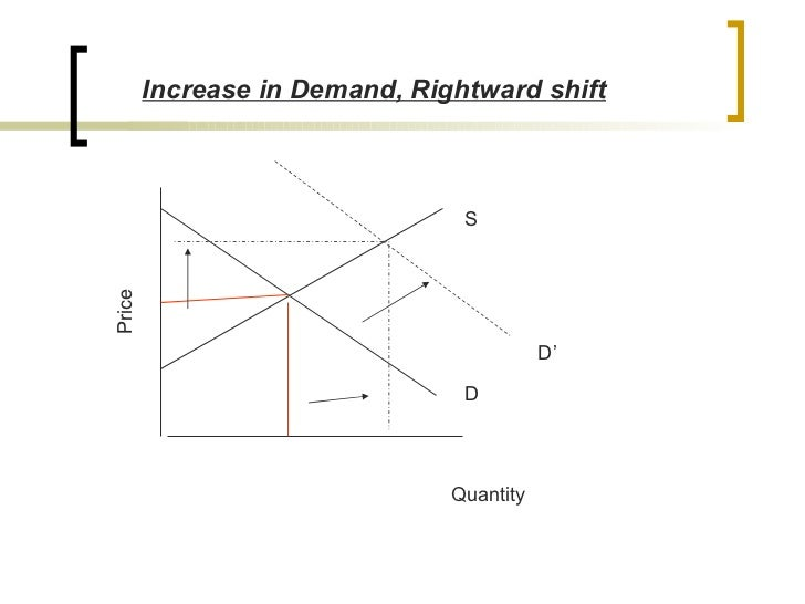 an analysis of the applying supply and demand concepts simulation Complete the supply and demand simulation located on the student website identify two microeconomics and two macroeconomics principles or concepts from the simulation how may you apply what you learned about supply and demand from the.