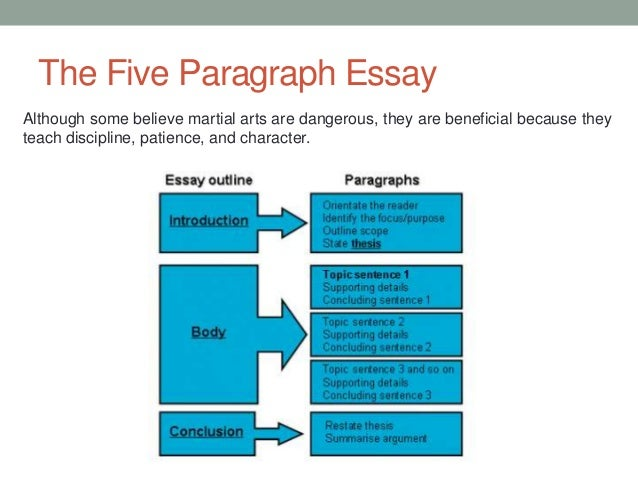 diagram of formal essay structure