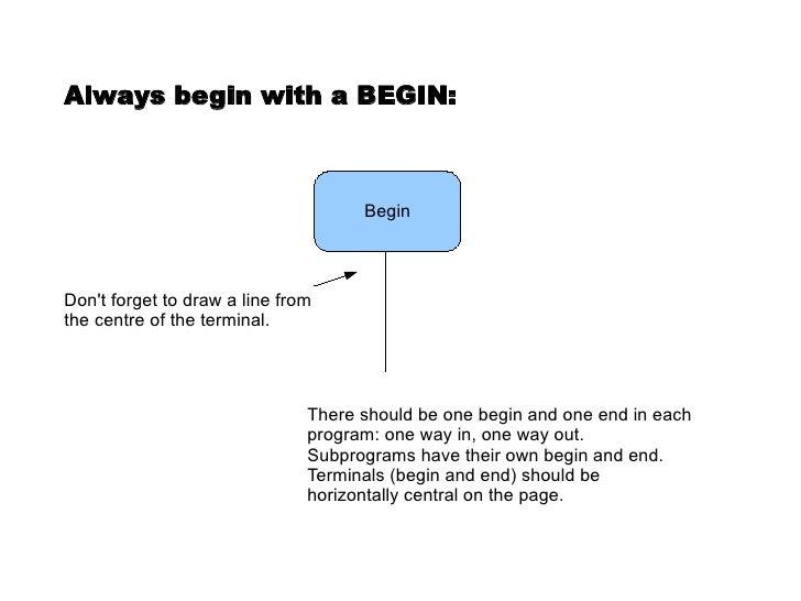 Basic Flowcharting Slide 2
