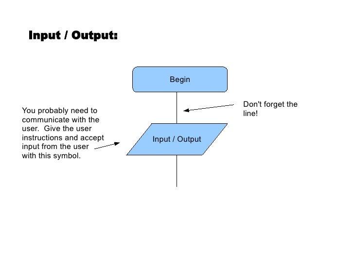 Basic Flowcharting Slide 3