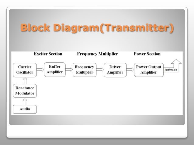 Basic fm communication system block diagramtransmitter ccuart Gallery