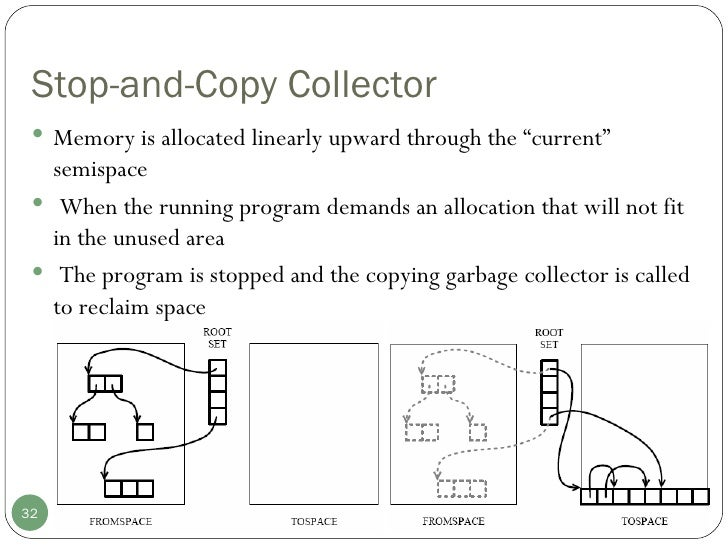 "Stop-and-Copy Collector <ul><li>Memory is allocated linearly upward through the ""current"" semispace </li></ul><ul><li>When..."