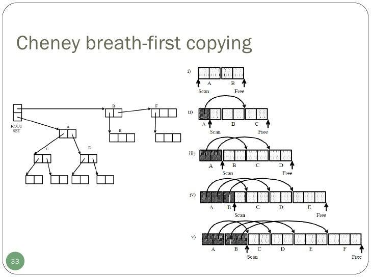 Cheney breath-first copying