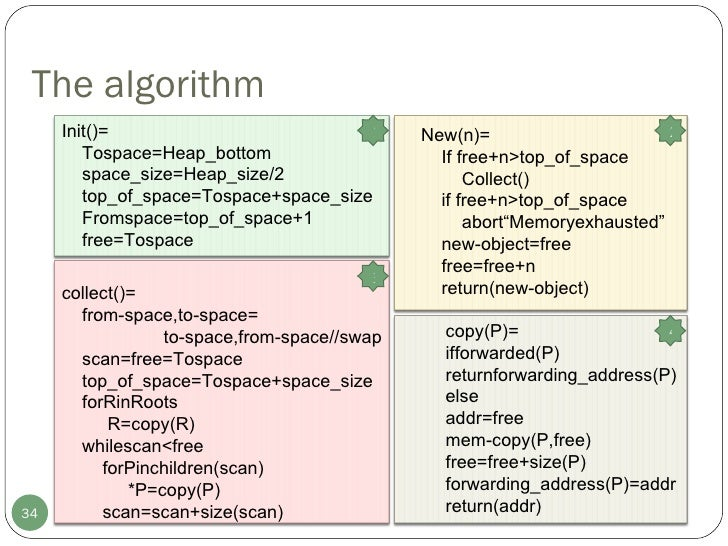 The algorithm Init()= Tospace=Heap_bottom space_size=Heap_size/2 top_of_space=Tospace+space_size Fromspace=top_of_space+1 ...