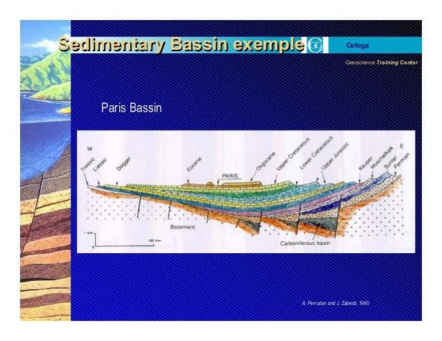 Geoscience Training Center Cefoga Sedimentary Bassin exempleSedimentary Bassin exemple A. Perrodon and J. Zabeck, 1990 Par...