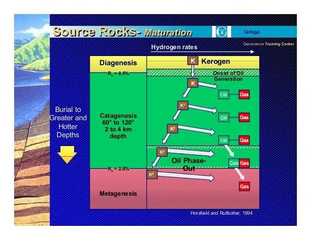 Geoscience Training Center Cefoga Diagenesis Ro = 0.5% Ro = 2.0% Catagenesis 60° to 120° 2 to 4 km depth Metagenesis KK44 ...
