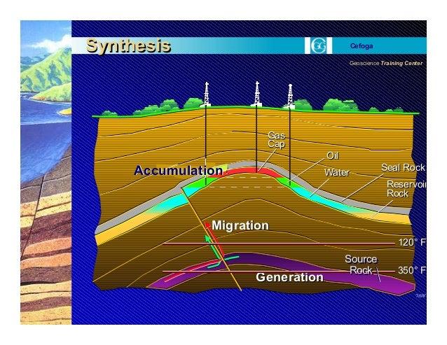 Geoscience Training Center Cefoga 2480 120° F120° F 350° F350° F GenerationGeneration MigrationMigration Seal RockSeal Roc...