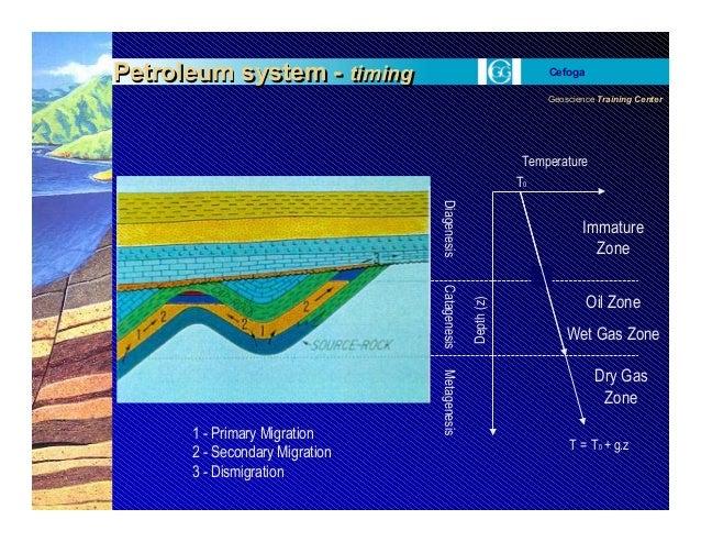 Geoscience Training Center Cefoga Petroleum system - timingPetroleum system - timing Depth(z) Temperature T0 T = T0 + g.zD...