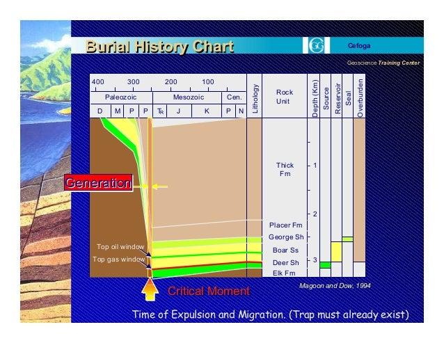 Geoscience Training Center Cefoga 400 300 200 100 Paleozoic Mesozoic Cen. P NKJTPMD P Lithology Rock Unit Depth(Km) Source...