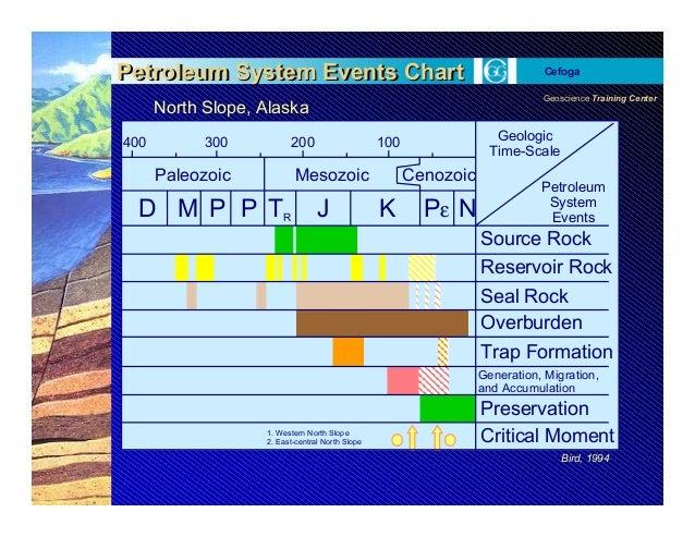 Geoscience Training Center Cefoga 1 2 400 300 200 100 Paleozoic Mesozoic Cenozoic D M P P TR J K Pε N Geologic Time-Scale ...
