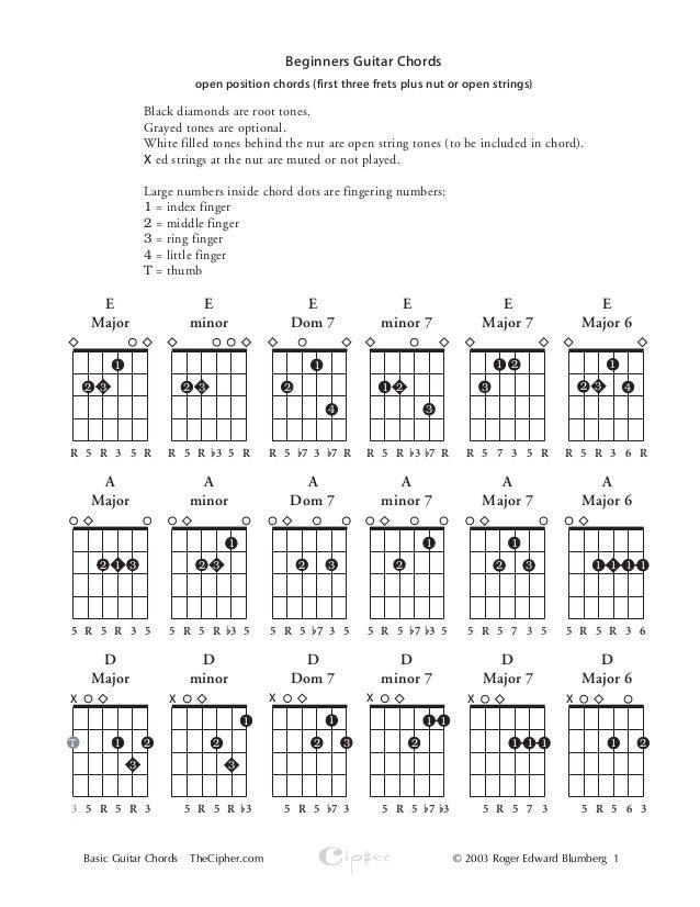 basic guitar chords. Black Bedroom Furniture Sets. Home Design Ideas