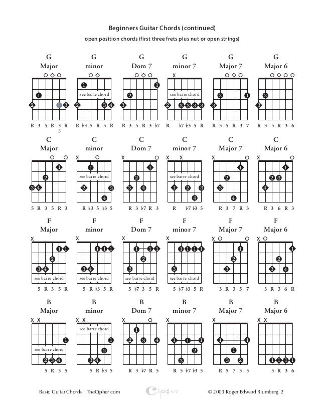 Beginner chords on acoustic guitar