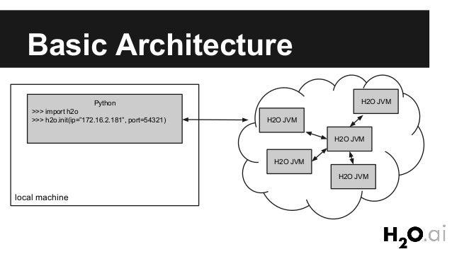 Basic H2O for Python with Eric Eckstrand