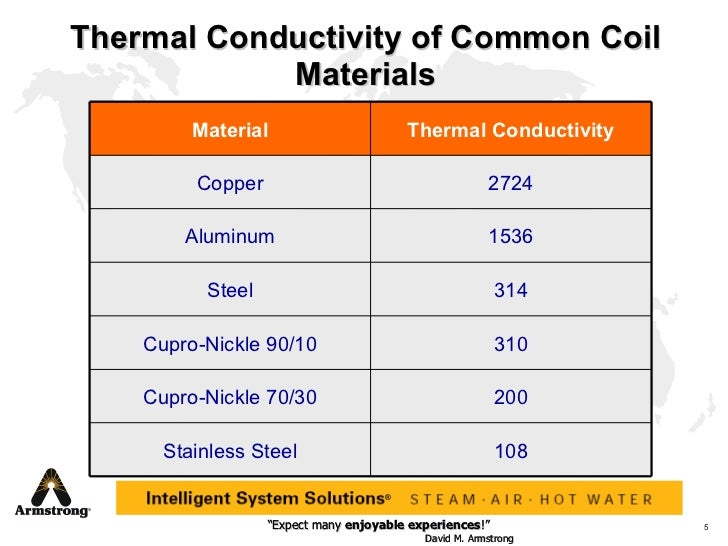 Image Result For Heat Transfer Coefficient Of Aluminum
