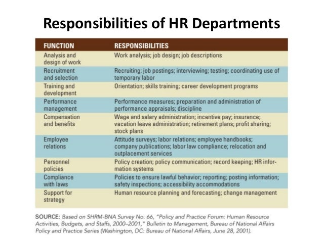 basic functions human resource management planning and But, in general, hrm is known to have four basic functions, all of which are   human resource planning involves forecasting human resource.