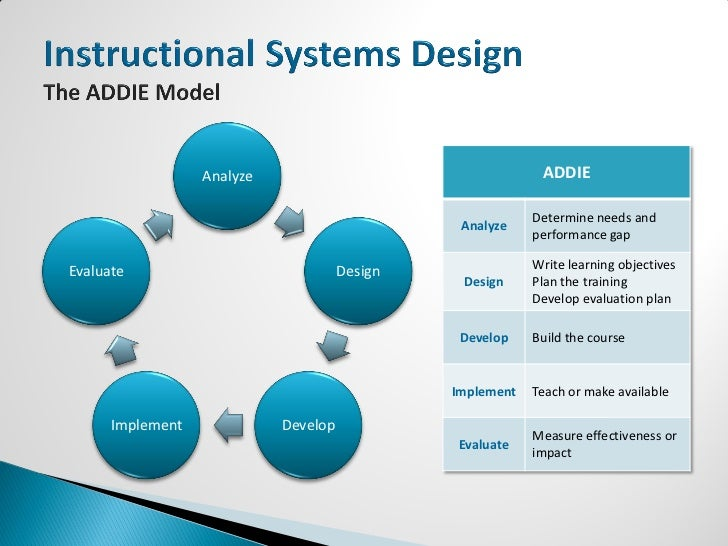 Basic Instructional Design Principles A Primer