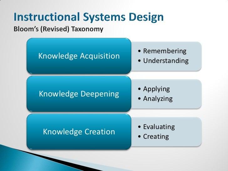 Basic Instructional Design Principles A Primer