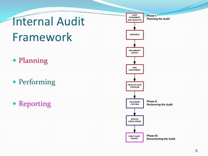 internal auditing It is the policy of the board of governors of the colorado state university system to provide an internal auditing department to serve as an independent.