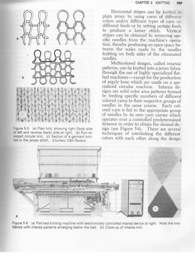 Knitting Loop Structure : Basic knitting