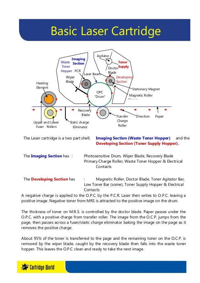 """OPC """"Drum"""" Toner Supply HopperLaser Beam Agitator Doctor Blade Magnetic Roller Sleeve PCR Waste Toner Hopper Heating Eleme..."""