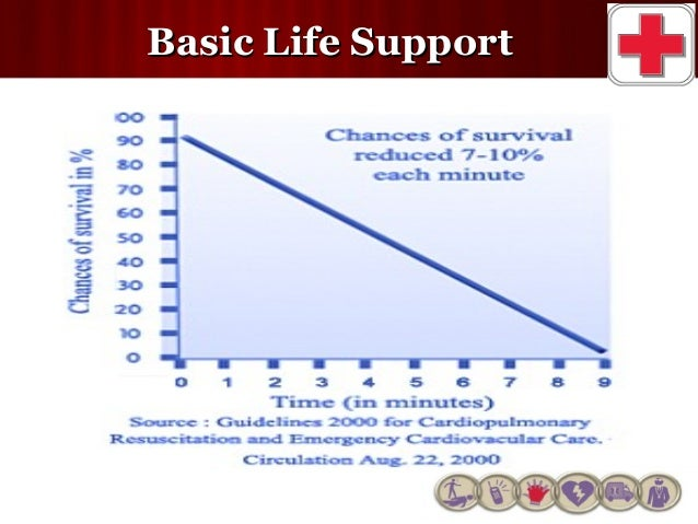 basic life support Ilcor basic life support life support and cardiopulmonary resuscitation quality part 5: adult basic life support and cardiopulmonary resuscitation.