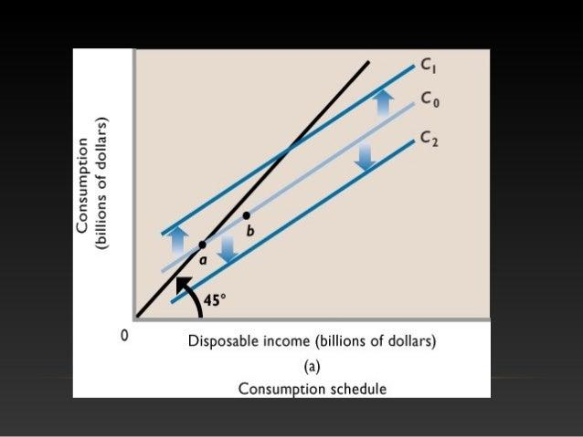 basic macroeconomic relationships Basic macroeconomic relationships lecture  basic macro relationships • previously we identified macroeconomic issues.