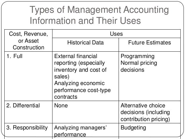 control accounts and its uses The advantages of using computerised accounting software or using spread sheets to do their accounts help management monitor and control the.